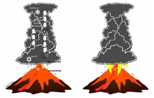 Terjadinya Petir pada Erupsi Gunung Berapi